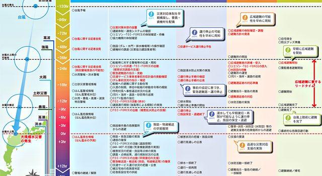 p2 2 e59bbde59c9fe4baa4e9809ae79c81e3808ce5a4a7e8a68fe6a8a1e6b0b4e781bde5aeb3e381abe996a2e38199e3828be383a9e382a4e383a0e383a9e382a4 640x350 - 「計画運休」、効用と課題
