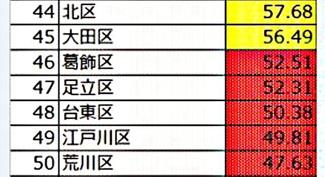 p4 1b e59cb0e79ba4e3838de38383e38388e3808ce69db1e4baace983bde3808ce38184e38184e59cb0e79ba4e3808de383a9e383b3e382ade383b3e382b0e3808d 640x350 - 地盤ネット、東京の「いい地盤ランキング」発表