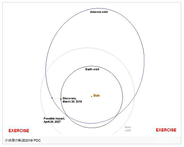 P2 1 PDC資料より「2019PDCと地球の軌道、それらの軌道が交差する地点」 - 自然災害の最悪想定、PDC ~ 映画ではない「地球防災」~