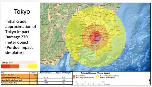 P2 2 東京お台場がグランド零になった場合の被害シミュレーション(2017PDC Japan資料より) - 自然災害の最悪想定、PDC ~ 映画ではない「地球防災」~
