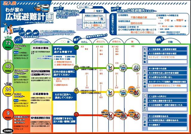P2 3 江戸川区の「わが家の避難計画」より - 「ここにいてはダメ」~警鐘、次つぎと…