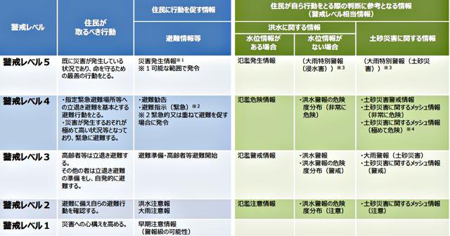 警戒レベルと防災気象情報(気象庁資料より)