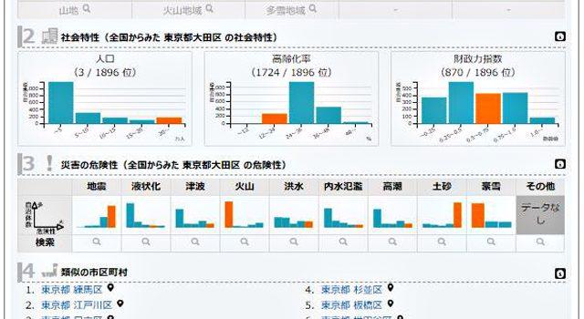 「地域防災Web」で東京都大田区の情報を見ると…