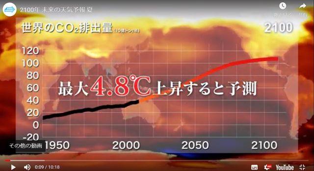 「2100年-未来の天気予報-夏」より、世界のCO2排出量予測