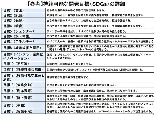 持続可能な開発目標(SDGs)の詳細(外務省資料より)
