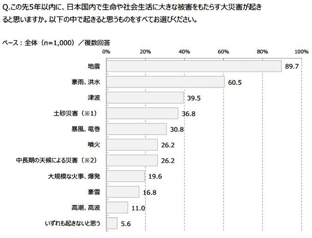 P5 3b この先5年以内に、日本国内で起きると思う大災害 - マクロミルの災害・防災の意識調査