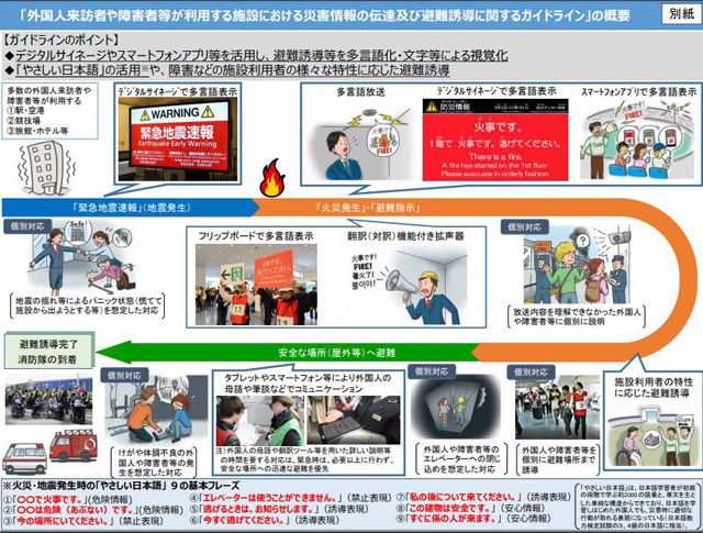 P3 2a 総務省消防庁の外国人や障がい者が利用する施設での情報伝達・避難誘導ガイドラインより - 訪日・在留外国人支援は『やさしい日本語』で