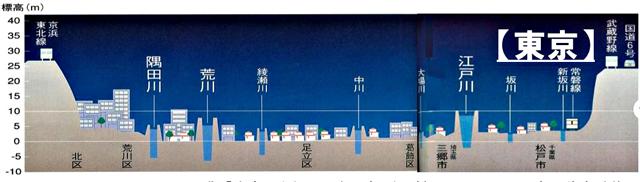 P2 1b 東京の河川高さと市街の比較(国土交通省資料より。出典:「水害の世紀―日本列島で何が起こっているのか」森野美徳 監修) - 近未来コンパクトシティ構想― 「居住誘導区域」に災害リスク?!