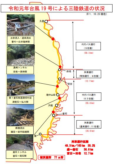 P4 1 三陸鉄道「主な被災箇所及び列車の運行区間(10月23日現在)より」 - 台風19号 三陸鉄道ローカルインフラ被害