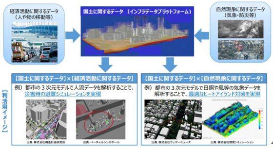 「国土交通データプラットフォーム(仮称)のイメージ」