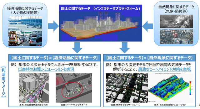 P4 3a 「国土交通データプラットフォーム(仮称)のイメージ」 - 国交省が進める「Society5.0」――「デジタルツイン」