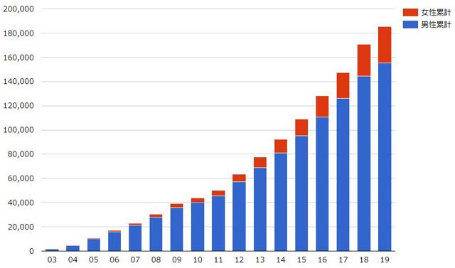日本防災士機構HPより「防災士認証登録者の推移」。左・縦軸は「人」、下・横軸は「年度」。防災士養成研修と資格取得試験は2003年から始まった。近年の災害多発を反映して関心が高まり受験者・認証登録者が急増している。同HPでは、各年度グラフの上にマウスポインタを置くと男女各累計が表示される)
