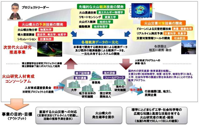 P3 3 図2 次世代火山研究・人材育成総合研究プロジェクト概要 - 今後迫りくる火山災害への対策研究