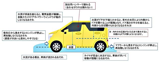 国土交通省「自動車が冠水した道路を走行する場合に発生する不具合について」より