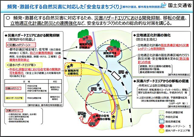 国土交通省「頻発・激甚化する自然災害に対応した『安全なまちづくり』」(案/都市計画基本問題小委員会資料より)