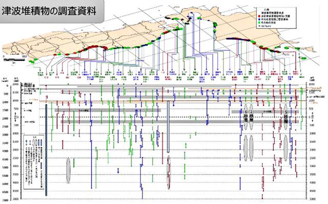 P1 津波堆積物の調査資料 - 最悪複合災害と「経世済民」