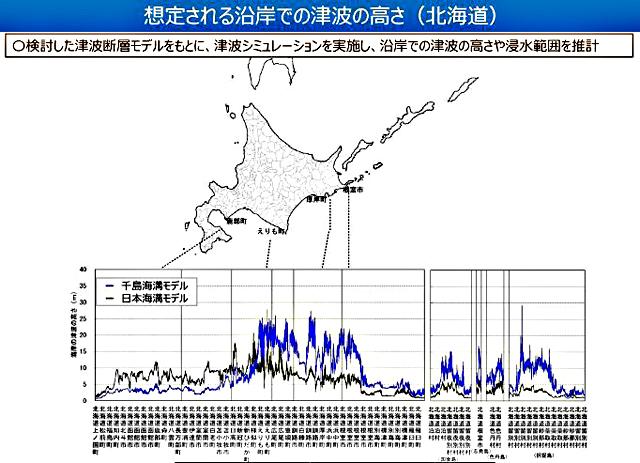 P3 2a 想定される沿岸での津波の高さ(北海道)(内閣府資料より) - 千島海溝・日本海溝<br>巨大地震の津波高推計を公表