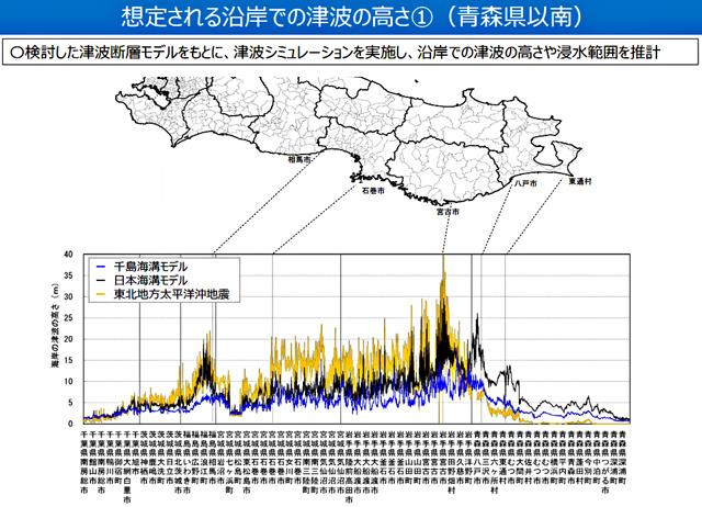 「想定される沿岸での津波の高さ(青森県以 南)」より