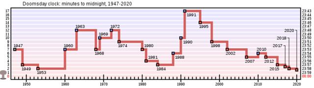 P2 1 「世界終末時計」の推移(Wikipediaより) - 情報で備える<br>「COVID-19 第2波・第3波」