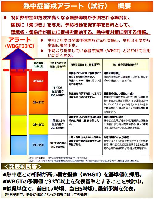 「熱中症警戒アラート(試行)」概要(環境省資料より)