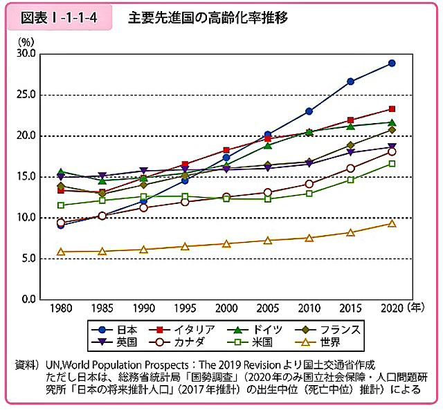 P2 2 主要先進国の高齢化率推移(国土交通省資料より) - 2020国交白書に見る<br>多重・複合課題