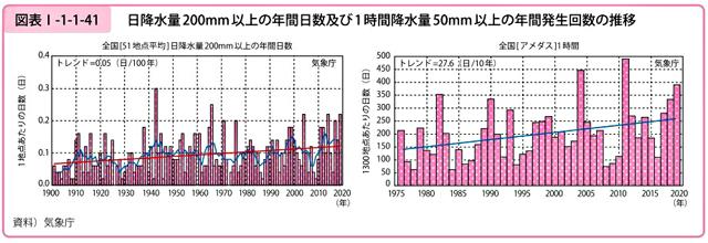 日降水量200mm以上の年間日数と1時間降水量50mm以上の年間発生回数の推移