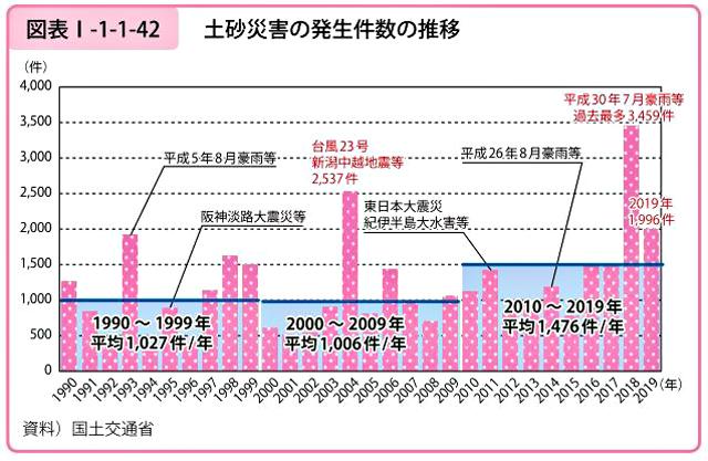 土砂災害の発生件数の推移