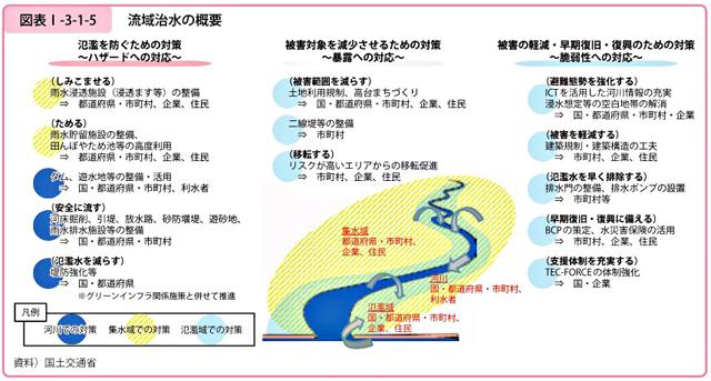 国土交通白書より「流域治水の概要」
