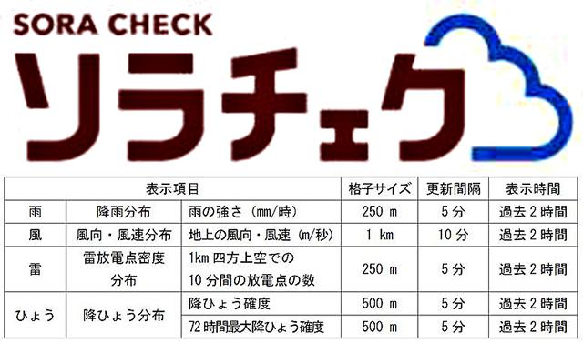 P5 1 ソラチェク - 防災科研が<br>「ソラチェク」公開!