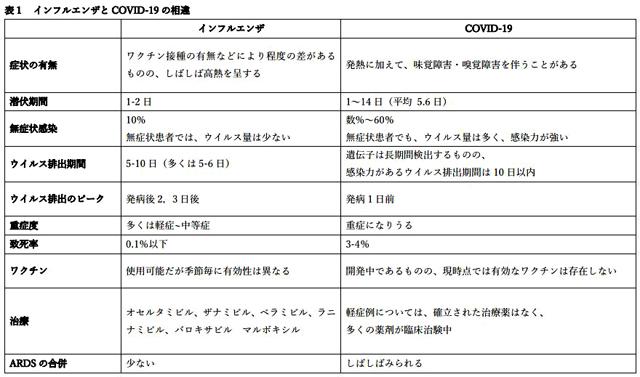 P3 1 インフルエンザとCOVID 19の相違(日本感染症学会資料より) - インフルエンザ×COVID-19(新型コロナ) <br>同時流行に備える
