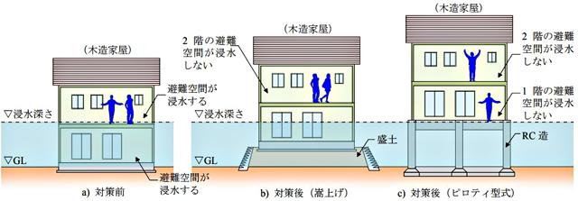 滋賀県の「耐水化建築ガイドライン」より、「家屋水没に対する耐水化対策(2階建て)」の例