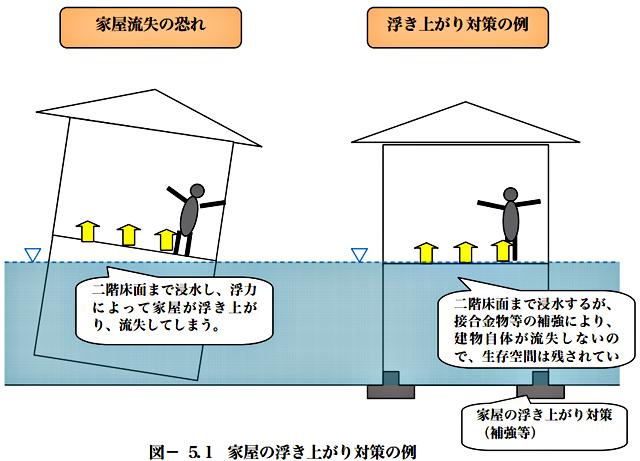 P3 2 滋賀県「耐水化建築ガイドライン」より「家屋の浮き上がり対策の例」 - 水害多発<br>戸建て「耐水性能」の確立へ