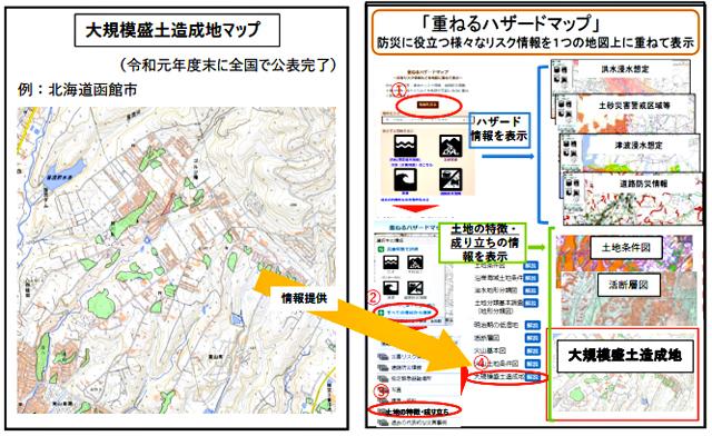 P3 3 大規模盛土造成地マップ情報の重ねるハザードマップへの情報提供 - 大規模盛土造成地マップ情報<br>  ハザードマップポータルサイトへ提供