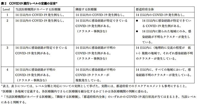 P3 3 COVID 19(新型コロナ)流行レベルの定義の目安(日本感染症学会資料より) - インフルエンザ×COVID-19(新型コロナ) <br>同時流行に備える