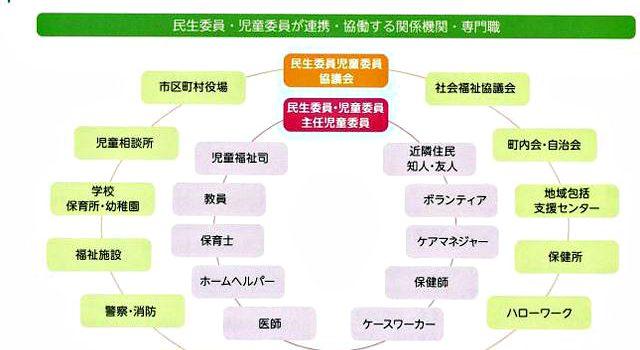 民生委員・児童委員が連携・協働する関係機関(全民児連資料より)