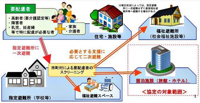 青森県「災害時における宿泊施設の提供等に関する協定の概要」より(2016年11月17日)