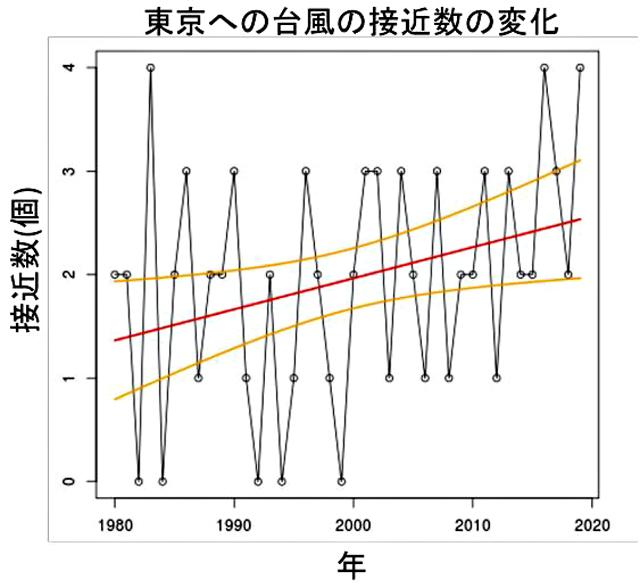 P3 1 気象研究所資料より「東京に接近した台風の数の経年変化」 - 東京接近台風 1.5倍<br> より増す強度、より遅い移動速度