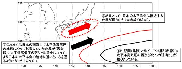 P3 2 気象研究所資料より「結果の解釈の概念図」より - 東京接近台風 1.5倍<br> より増す強度、より遅い移動速度