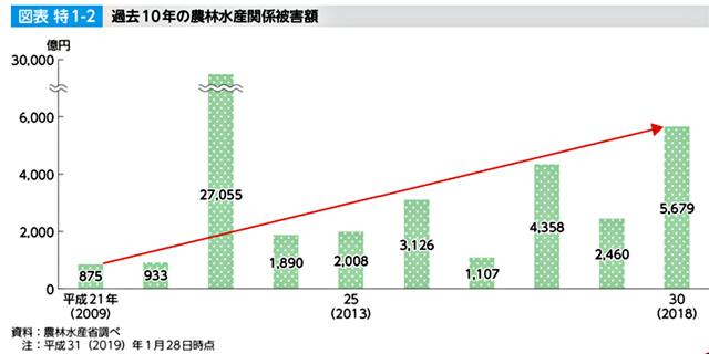 P4 1 過去10年の農林水産関係被害額(農林水産省調べ) - 水害農機、あきらめないで。<br>買取りプロジェクト