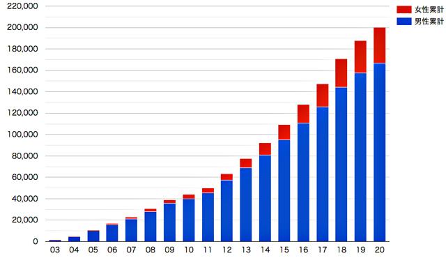 P2 1 防災士認証登録者の推移(日本防災士機構HPより) - 全国の防災士 20万人を超える。<br>30万を展望し、次のステップへ