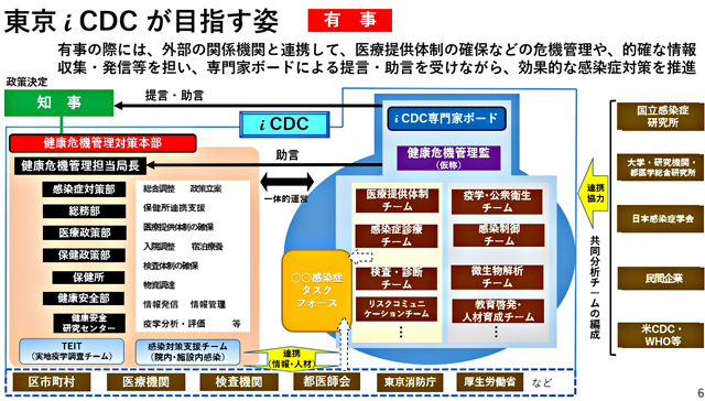 P2 2a 「東京iCDCがめざす姿:有事」より(東京都資料より) - 東京iCDCはいま――<br>新チーム「感染制御」設置
