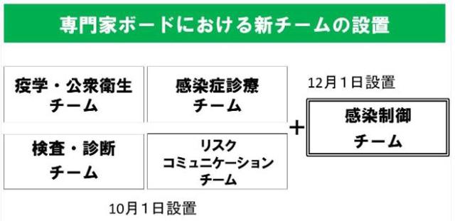 東京iCDCの4チームに新たに「感染制御チーム」を12月1日に設置