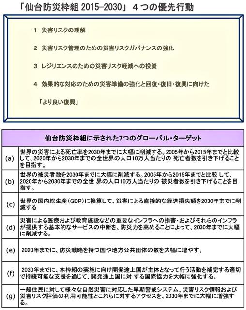 P5 3 仙台防災枠組より - 仙台市「BOSAI-TECHイノベーション」