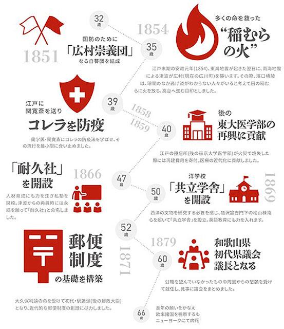 P3 2 和歌山県広川町「広川町を巡る上では外せない―濱口梧陵とは」より - 濱ロ梧陵のもうひとつの貢献、<br>「防疫」支援