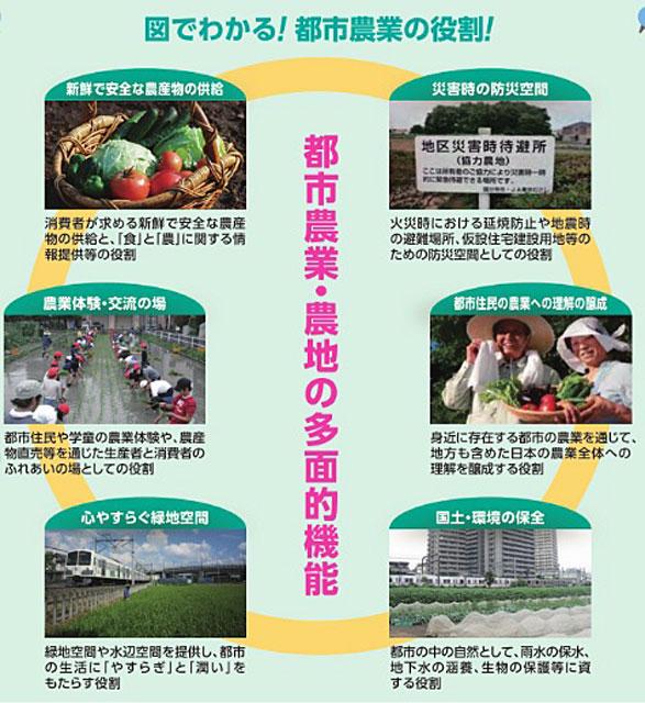 P5 2 JA東京グループ「図でわかる 都市農業の役割」(同資料より) - 都市防災に期待高まる<br>「防災協力農地」