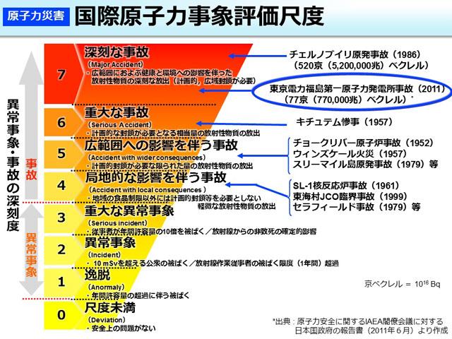 P2 2 国際原子力事象評価尺度に見る「F1事故」(環境省HPより) 1 - 「原発震災」―予見から想定内へ<br>変動帯+社会風土=原発リスク