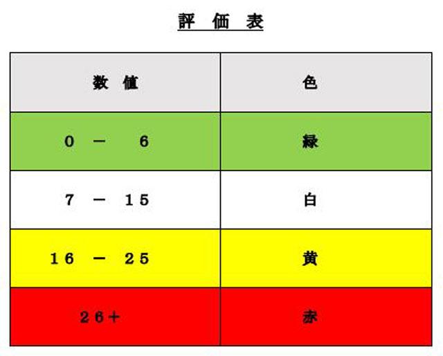 P2 3 原子力規制庁「核物質防護体制 評価表」より - 東電柏崎刈羽原発の<br>「安全重要度評価・赤」とは