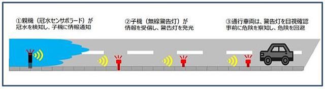 冠水検知・警告システム