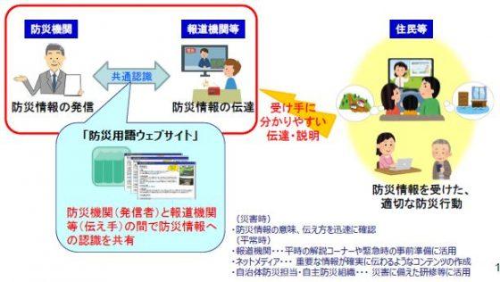 『防災用語ウェブサイト』活用のイメージ
