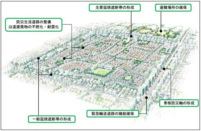 P4 1b 「防災都市づくり」イメージ図 - 防災都市づくり、木密再開発に新手法